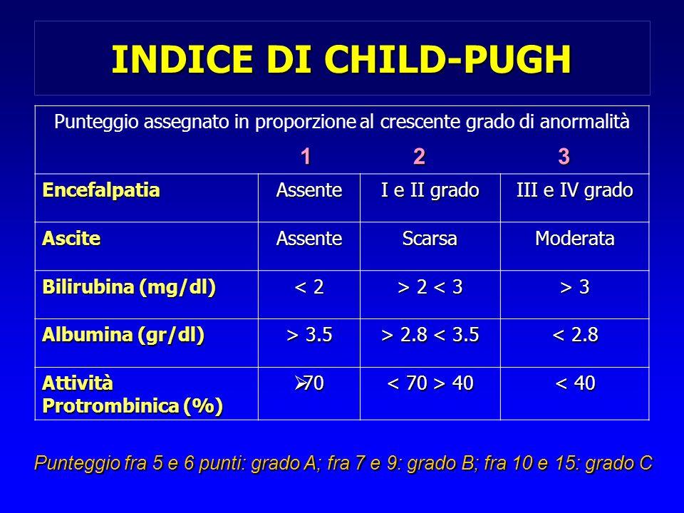 INDICE DI CHILD-PUGH Punteggio assegnato in proporzione al crescente grado di anormalità 1 2 3 EncefalpatiaAssente I e II grado III e IV grado AsciteA