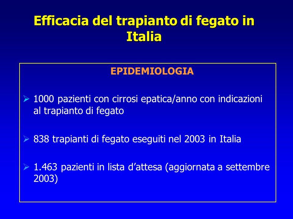 Efficacia del trapianto di fegato in Italia EPIDEMIOLOGIA 1000 pazienti con cirrosi epatica/anno con indicazioni al trapianto di fegato 838 trapianti