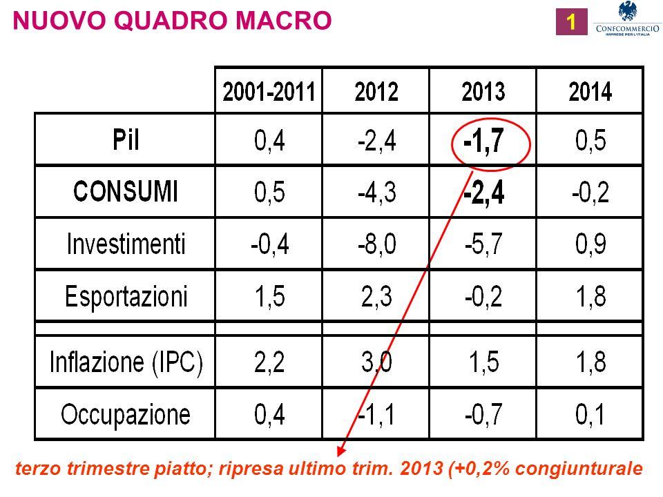 Ufficio Studi 1 NUOVO QUADRO MACRO terzo trimestre piatto; ripresa ultimo trim. 2013 (+0,2% congiunturale