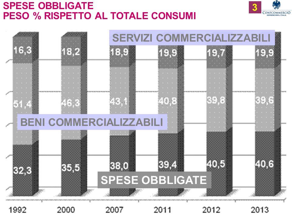 Ufficio Studi SPESE OBBLIGATE PESO % RISPETTO AL TOTALE CONSUMI 4 1970 23,3 76,7 -11,8 +3,6 +8,3