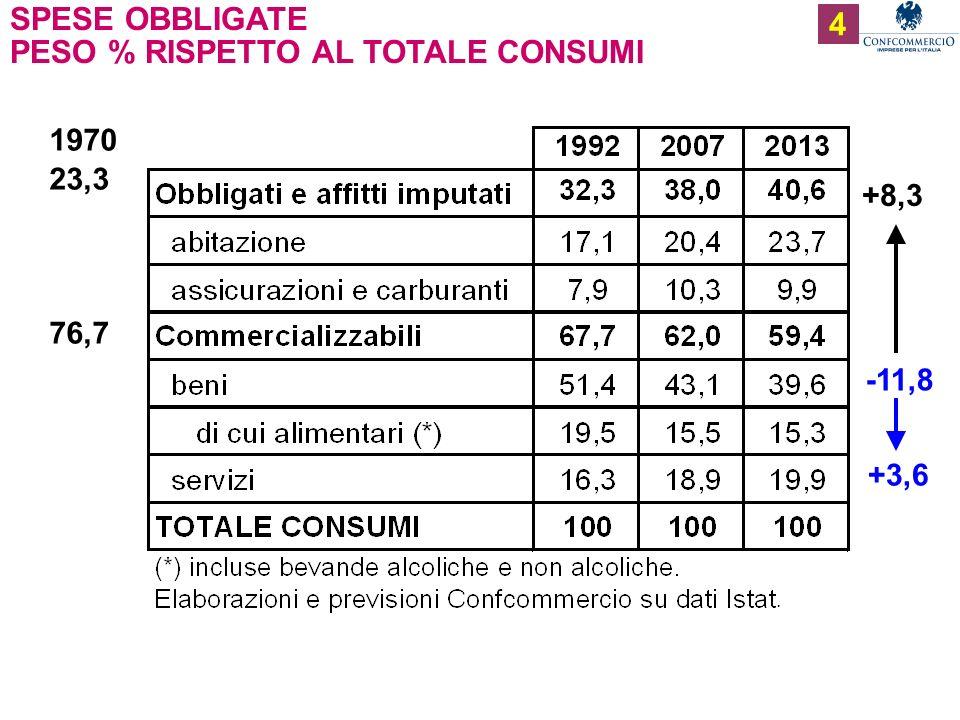 Ufficio Studi 5 SPESE OBBLIGATE E PREZZI (ovvero, linflazione italiana non abita nel mercato) - indici di prezzo 1992=100 consumi obbligati beni commercializzabili servizi comm.