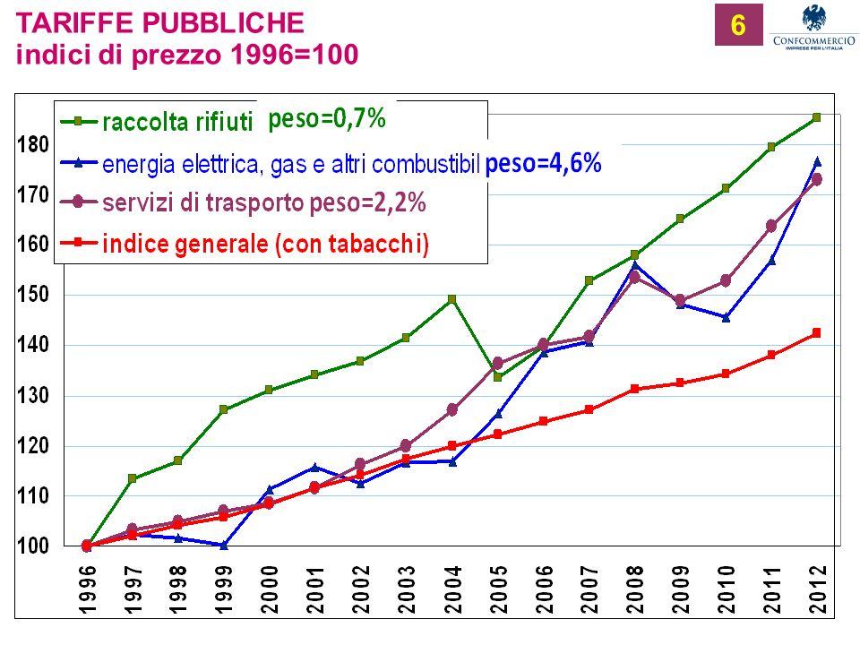 Ufficio Studi 6 TARIFFE PUBBLICHE indici di prezzo 1996=100