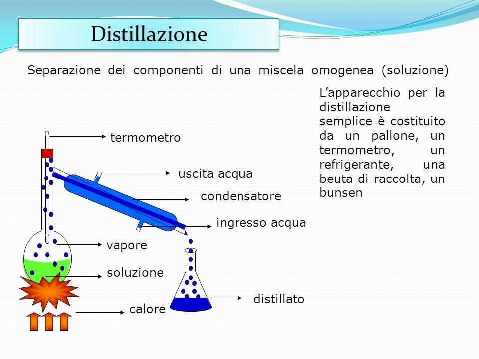 Separazione dei componenti di una miscela omogenea (soluzione) distillato soluzione vapore calore termometro ingresso acqua uscita acqua condensatore