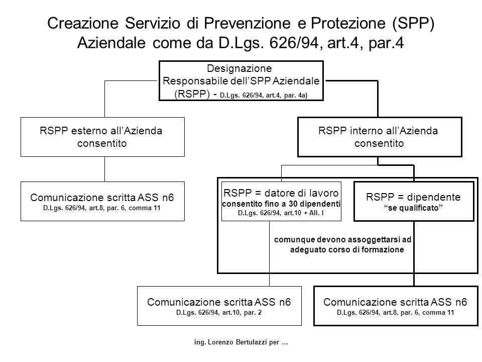 ing. Lorenzo Bertulazzi per … Creazione Servizio di Prevenzione e Protezione (SPP) Aziendale come da D.Lgs. 626/94, art.4, par.4 Designazione Responsa