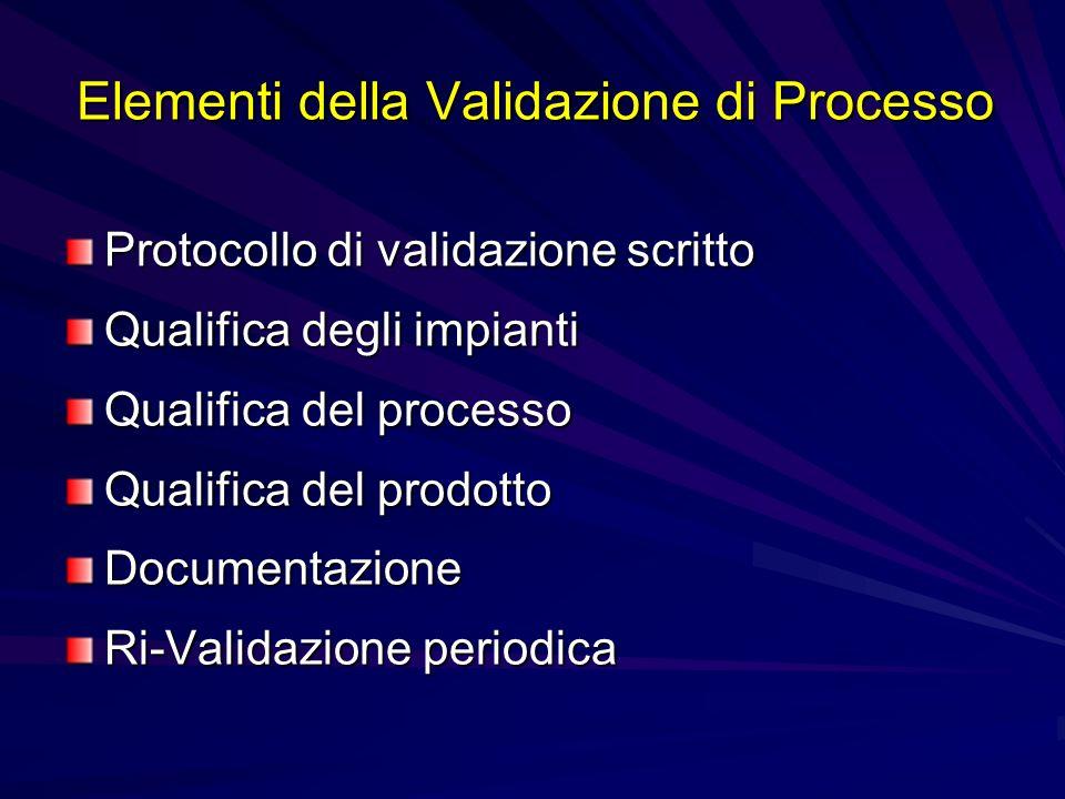 Elementi della Validazione di Processo Protocollo di validazione scritto Qualifica degli impianti Qualifica del processo Qualifica del prodotto Docume