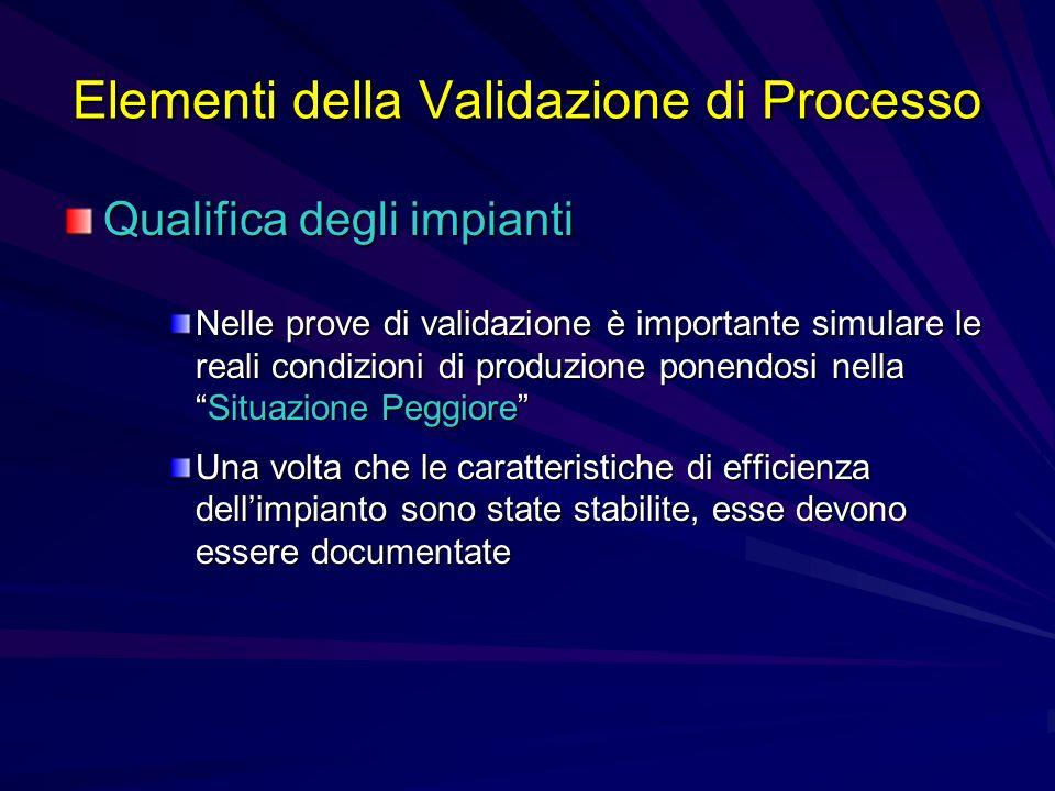 Elementi della Validazione di Processo Qualifica degli impianti Nelle prove di validazione è importante simulare le reali condizioni di produzione pon