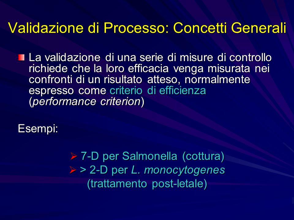 Validazione di Processo: Concetti Generali La validazione di una serie di misure di controllo richiede che la loro efficacia venga misurata nei confro