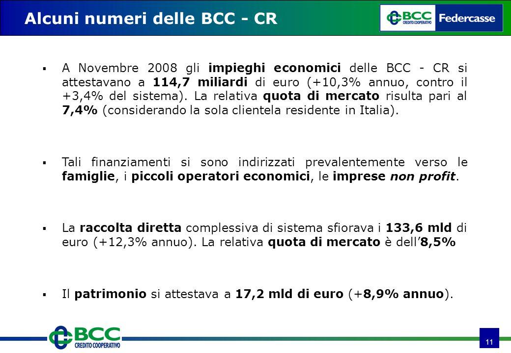 11 Alcuni numeri delle BCC - CR A Novembre 2008 gli impieghi economici delle BCC - CR si attestavano a 114,7 miliardi di euro (+10,3% annuo, contro il +3,4% del sistema).