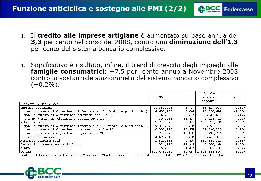 13 Funzione anticiclica e sostegno alle PMI (2/2) 1. Il credito alle imprese artigiane è aumentato su base annua del 3,3 per cento nel corso del 2008,