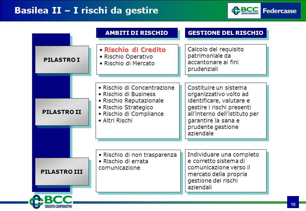 18 Basilea II – I rischi da gestire Rischio di Concentrazione Rischio di Business Rischio Reputazionale Rischio Strategico Rischio di Compliance Altri