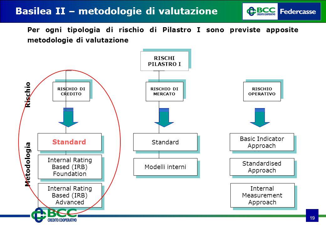 19 Basilea II – metodologie di valutazione Per ogni tipologia di rischio di Pilastro I sono previste apposite metodologie di valutazione RISCHI PILAST