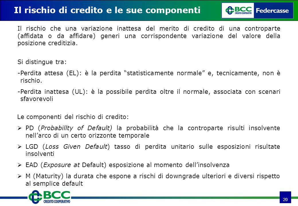 20 Il rischio di credito e le sue componenti Il rischio che una variazione inattesa del merito di credito di una controparte (affidata o da affidare)
