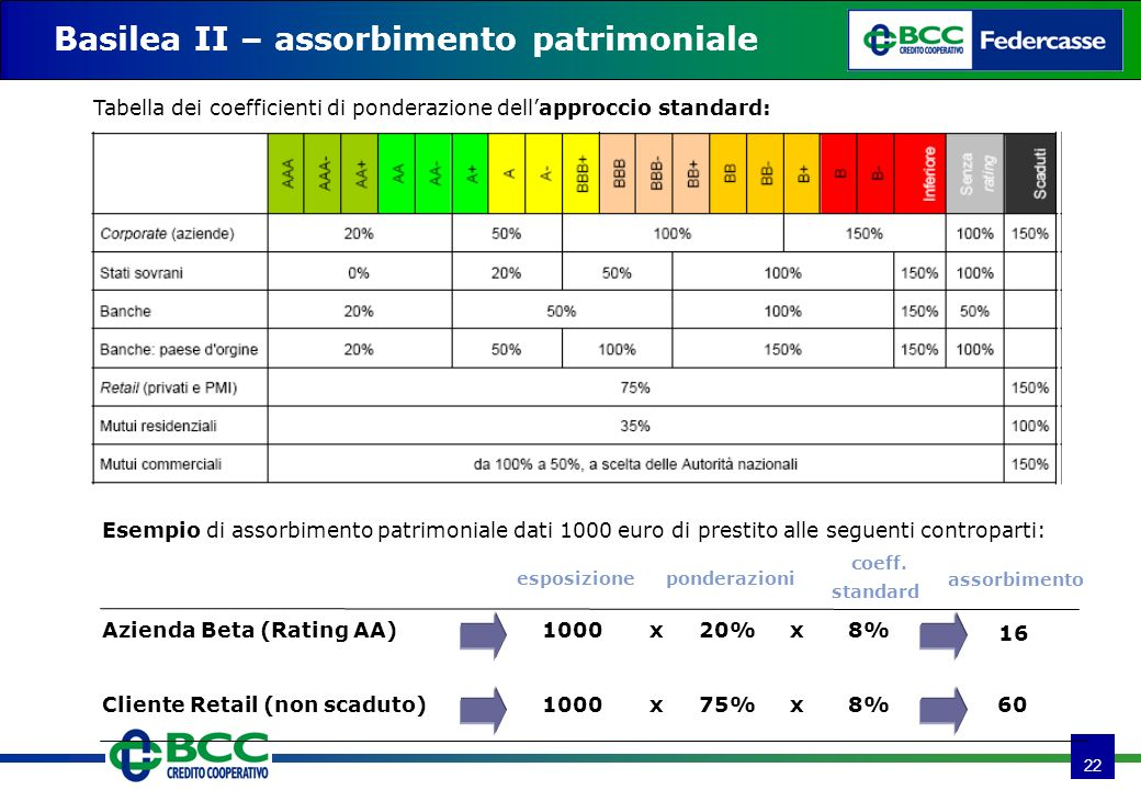 22 Basilea II – assorbimento patrimoniale Esempio di assorbimento patrimoniale dati 1000 euro di prestito alle seguenti controparti: Azienda Beta (Rating AA)1000x20%x8% 16 Tabella dei coefficienti di ponderazione dellapproccio standard: Cliente Retail (non scaduto)1000x75%x8% 60 esposizioneponderazioni assorbimento coeff.