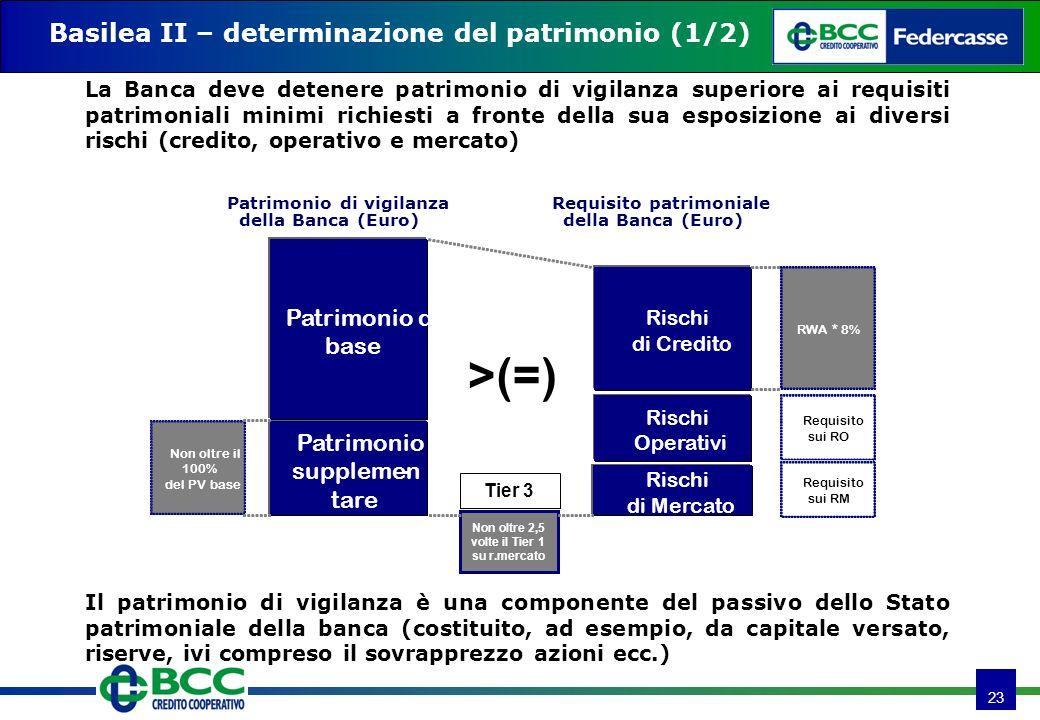 23 Basilea II – determinazione del patrimonio (1/2) La Banca deve detenere patrimonio di vigilanza superiore ai requisiti patrimoniali minimi richiesti a fronte della sua esposizione ai diversi rischi (credito, operativo e mercato) Tier 3 Non oltre 2,5 volte il Tier 1 su r.mercato Rischi di Credito Rischi di Mercato Rischi Operativi Patrimonio di base Patrimonio supplemen- tare Patrimonio di vigilanza della Banca (Euro) Requisito patrimoniale della Banca (Euro) >(=) Non oltre il 100% del PV base RWA * 8% Requisito sui RO Requisito sui RM Il patrimonio di vigilanza è una componente del passivo dello Stato patrimoniale della banca (costituito, ad esempio, da capitale versato, riserve, ivi compreso il sovrapprezzo azioni ecc.)