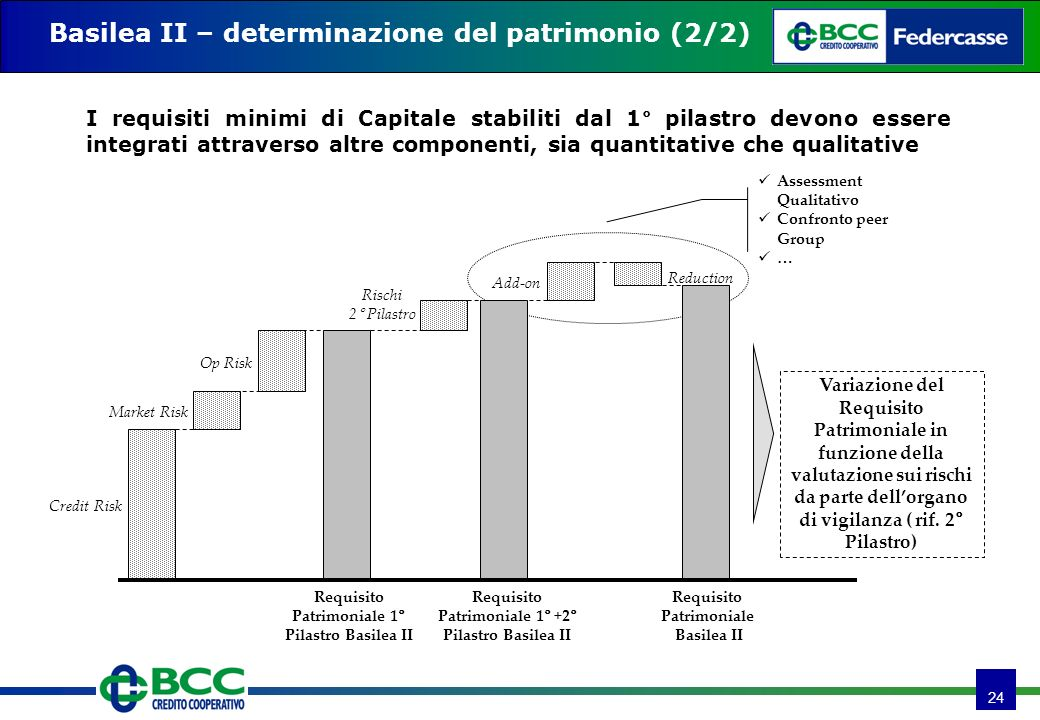 24 Basilea II – determinazione del patrimonio (2/2) Credit Risk Market Risk Op Risk Requisito Patrimoniale 1° Pilastro Basilea II Rischi 2° Pilastro Requisito Patrimoniale 1° +2° Pilastro Basilea II Add-on Requisito Patrimoniale Basilea II Assessment Qualitativo Confronto peer Group … Reduction Variazione del Requisito Patrimoniale in funzione della valutazione sui rischi da parte dellorgano di vigilanza ( rif.