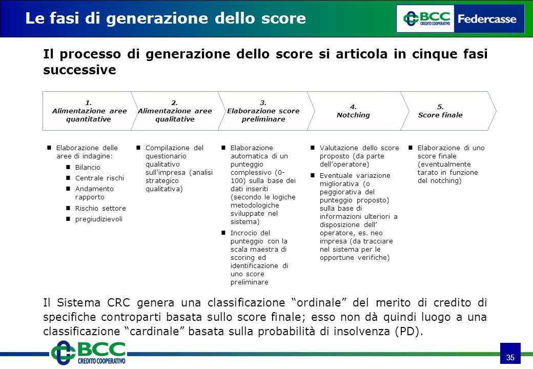 35 Le fasi di generazione dello score 5. Score finale 4. Notching 3. Elaborazione score preliminare 2. Alimentazione aree qualitative 1. Alimentazione
