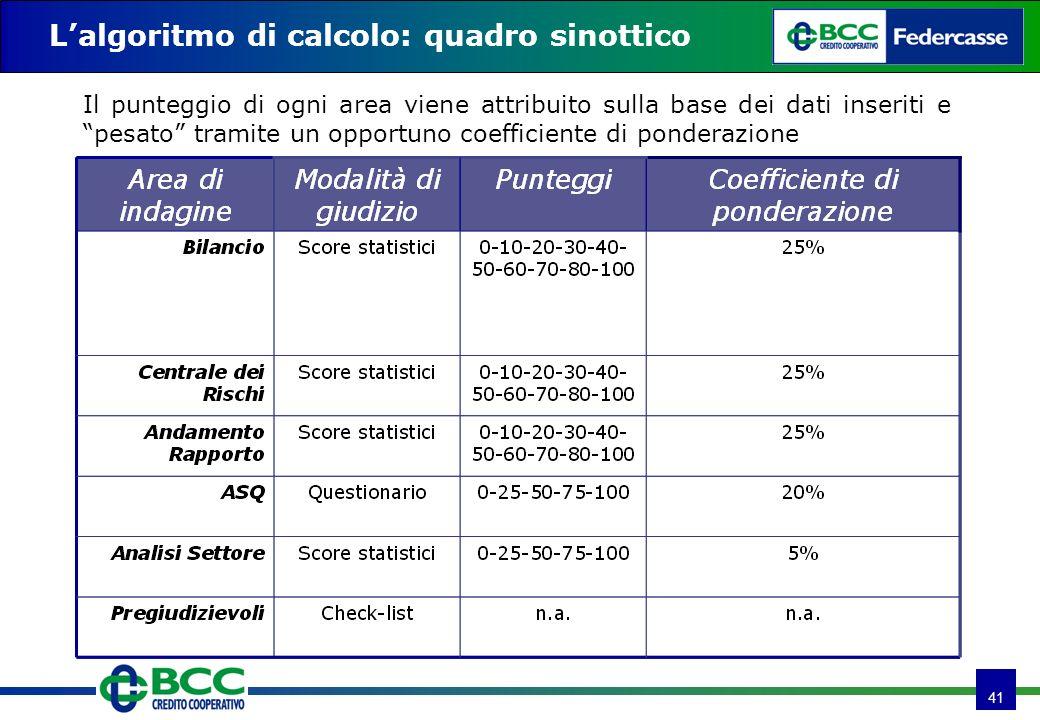 41 Lalgoritmo di calcolo: quadro sinottico Il punteggio di ogni area viene attribuito sulla base dei dati inseriti e pesato tramite un opportuno coefficiente di ponderazione