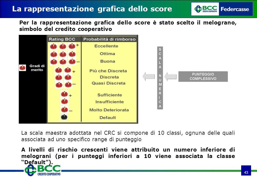 43 La rappresentazione grafica dello score A livelli di rischio crescenti viene attribuito un numero inferiore di melograni (per i punteggi inferiori a 10 viene associata la classe Default).