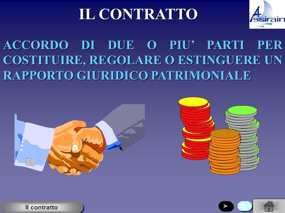 IL CONTRATTO ACCORDO DI DUE O PIU PARTI PER COSTITUIRE, REGOLARE O ESTINGUERE UN RAPPORTO GIURIDICO PATRIMONIALE > > > > Il contratto