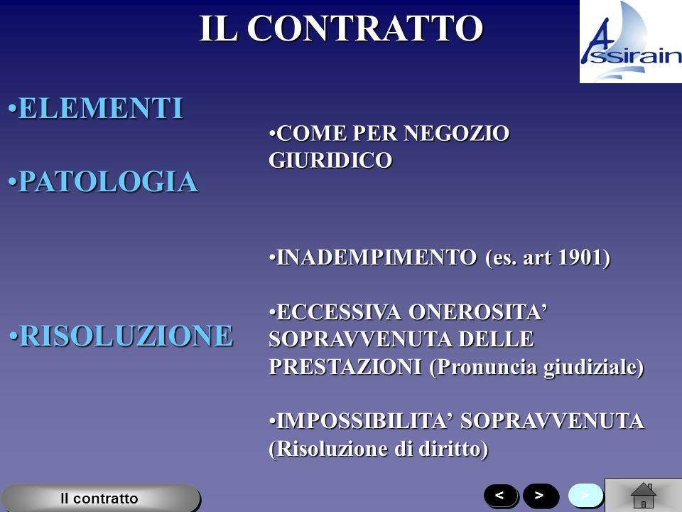 IL CONTRATTO ELEMENTIELEMENTI PATOLOGIAPATOLOGIA COME PER NEGOZIO GIURIDICOCOME PER NEGOZIO GIURIDICO RISOLUZIONERISOLUZIONE INADEMPIMENTO (es.