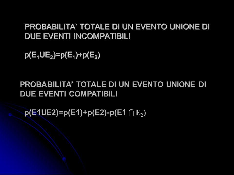 PROBABILITA TOTALE DI UN EVENTO UNIONE DI DUE EVENTI INCOMPATIBILI p(E 1 UE 2 )=p(E 1 )+p(E 2 ) PROBABILITA TOTALE DI UN EVENTO UNIONE DI DUE EVENTI C