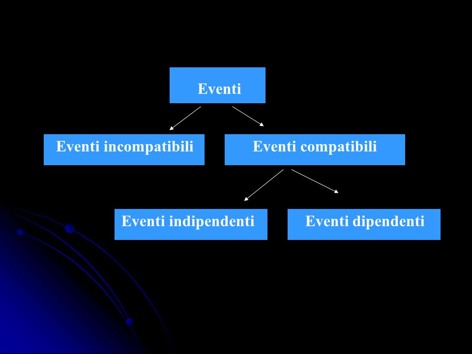 Eventi incompatibili Eventi compatibili Eventi indipendenti Eventi dipendenti Eventi