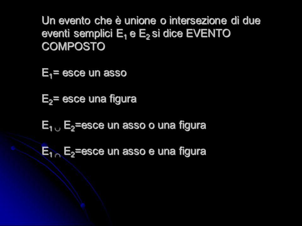 Un evento che è unione o intersezione di due eventi semplici E 1 e E 2 si dice EVENTO COMPOSTO E 1 = esce un asso E 2 = esce una figura E 1 E 2 =esce