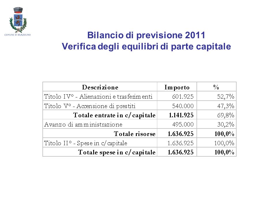 Bilancio di previsione 2011 Verifica degli equilibri di parte capitale