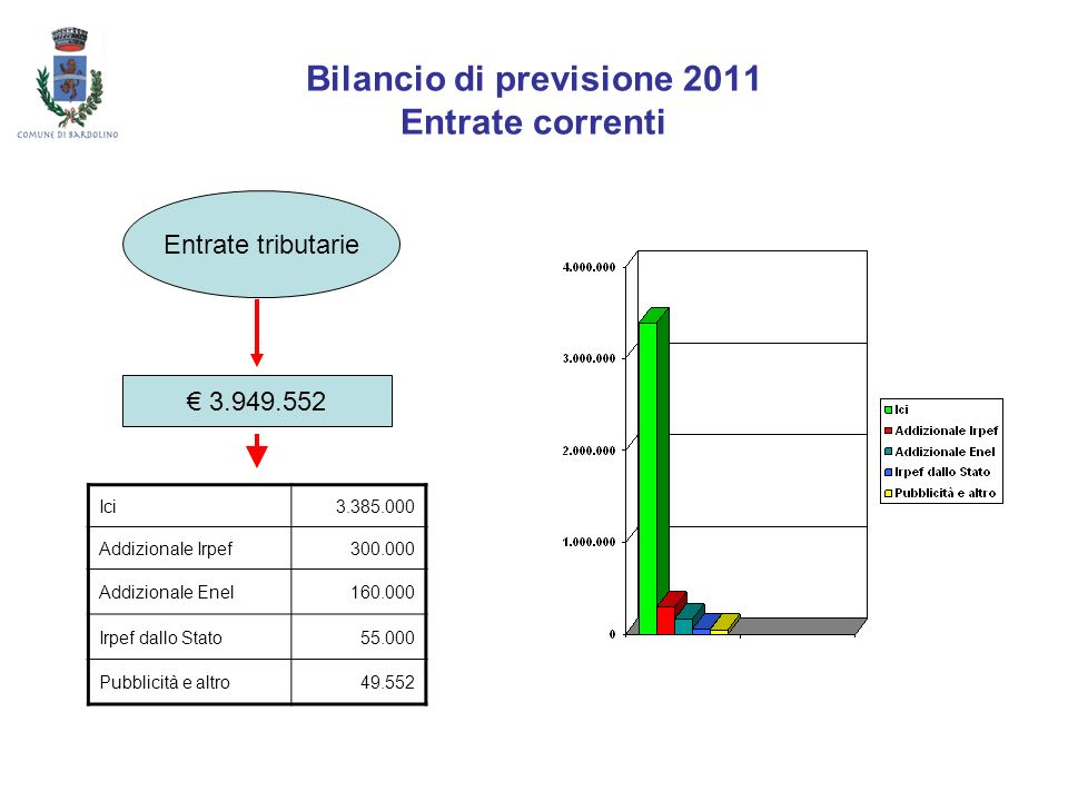 Bilancio di previsione 2011 Entrate correnti Entrate tributarie 3.949.552 Ici3.385.000 Addizionale Irpef300.000 Addizionale Enel160.000 Irpef dallo St