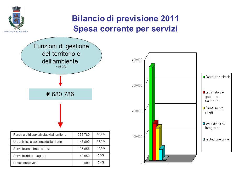 Bilancio di previsione 2011 Spesa corrente per servizi Funzioni di gestione del territorio e dellambiente +16,3% 680.786 Parchi e altri servizi relati