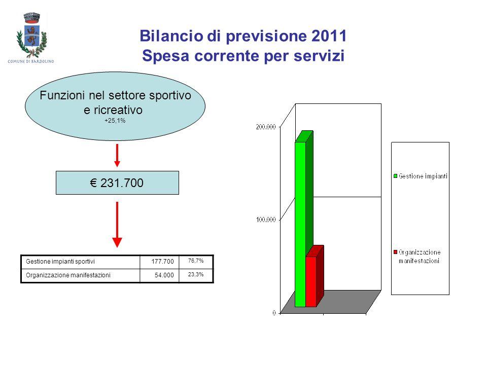Bilancio di previsione 2011 Spesa corrente per servizi Funzioni nel settore sportivo e ricreativo +25,1% 231.700 Gestione impianti sportivi177.700 76,
