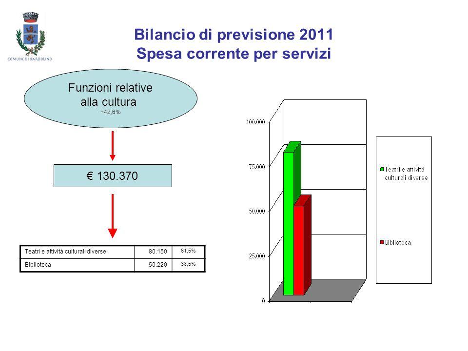 Bilancio di previsione 2011 Spesa corrente per servizi Funzioni relative alla cultura +42,6% 130.370 Teatri e attività culturali diverse80.150 61,5% B