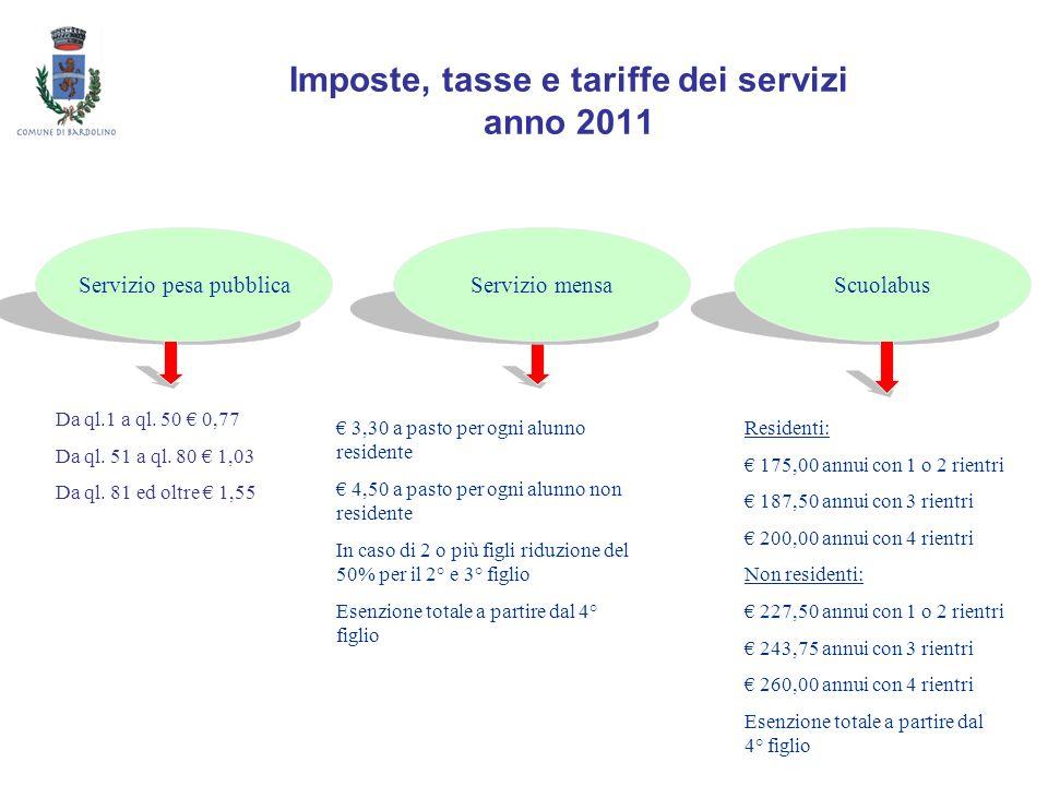 Imposte, tasse e tariffe dei servizi anno 2011 Servizio pesa pubblicaServizio mensaScuolabus Da ql.1 a ql. 50 0,77 Da ql. 51 a ql. 80 1,03 Da ql. 81 e