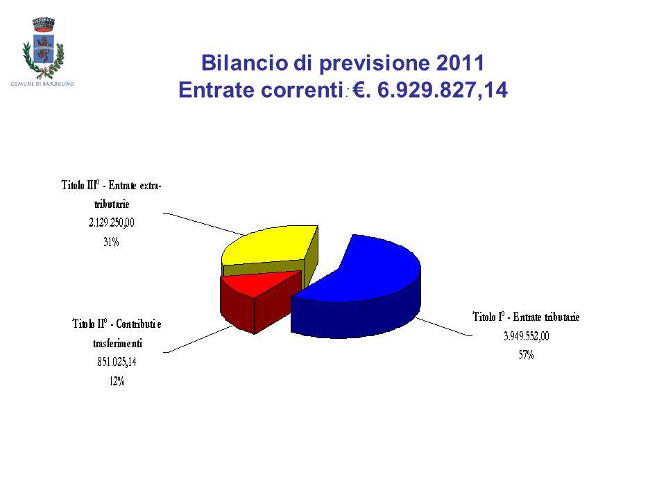 Bilancio di previsione 2011 Spesa corrente per servizi Funzioni di istruzione pubblica 954.910 Scuola materna583.610 61,1% Assistenza scolastica e trasporto282.800 29,6% Istruzione media49.800 5,2% Istruzione elementare38.700 4,1%
