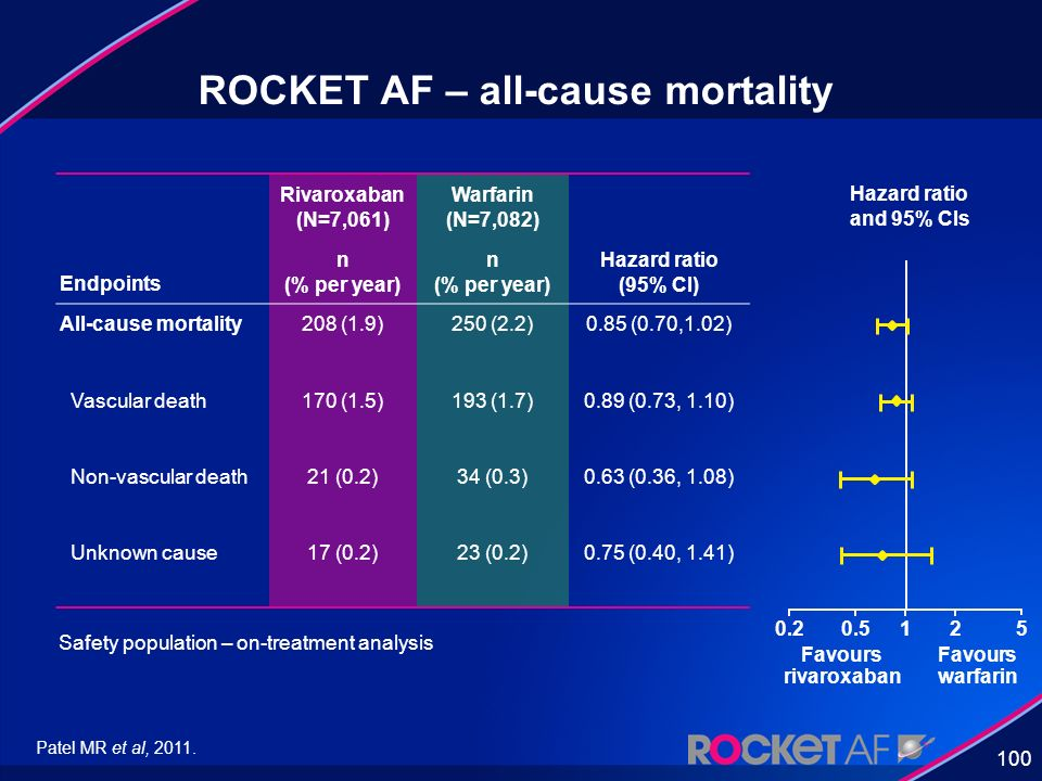 100 ROCKET AF – all-cause mortality Safety population – on-treatment analysis Hazard ratio and 95% CIs 0.20.5125 Favours rivaroxaban Favours warfarin