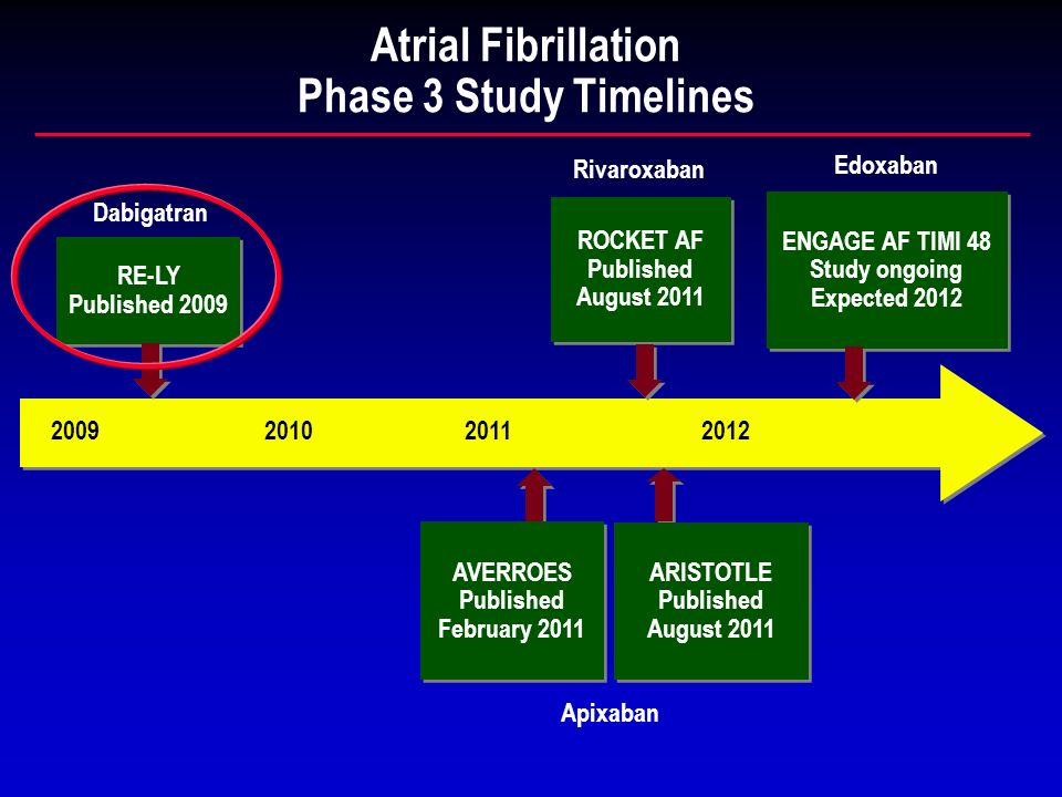 Atrial Fibrillation Phase 3 Study Timelines Apixaban ROCKET AF Published August 2011 ROCKET AF Published August 2011 Rivaroxaban RE-LY Published 2009