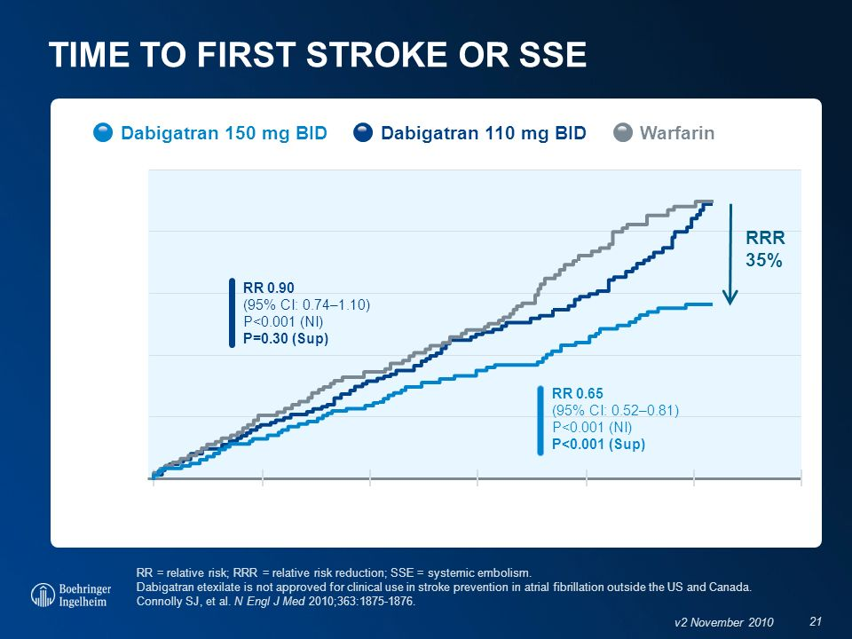21 v2 November 2010 TIME TO FIRST STROKE OR SSE Warfarin Years RRR 35% Cumulative hazard rates 0 0.01 0.02 0.03 0.05 0.04 0.0 0.51.01.52.02.5 RR 0.90