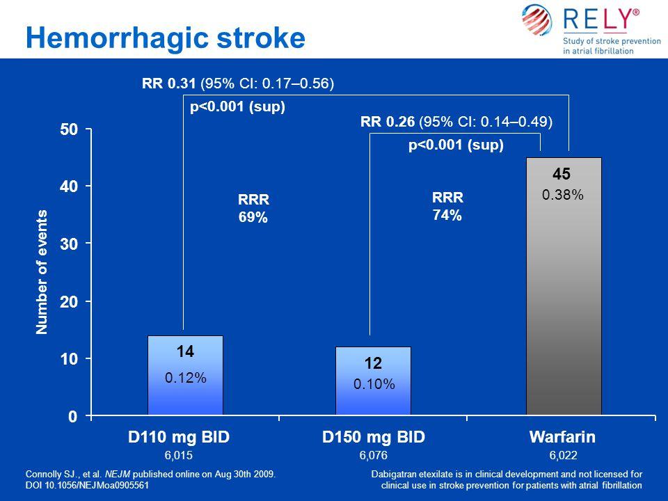 RR 0.26 (95% CI: 0.14–0.49) p<0.001 (sup) Hemorrhagic stroke Connolly SJ., et al. NEJM published online on Aug 30th 2009. DOI 10.1056/NEJMoa0905561 Da