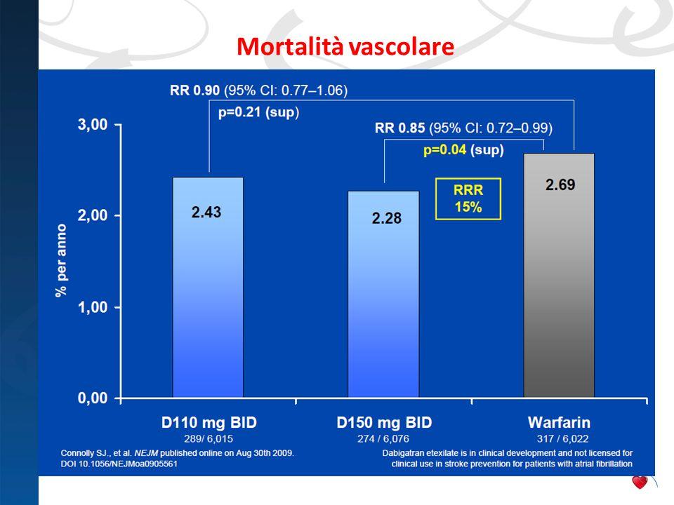 Mortalità vascolare