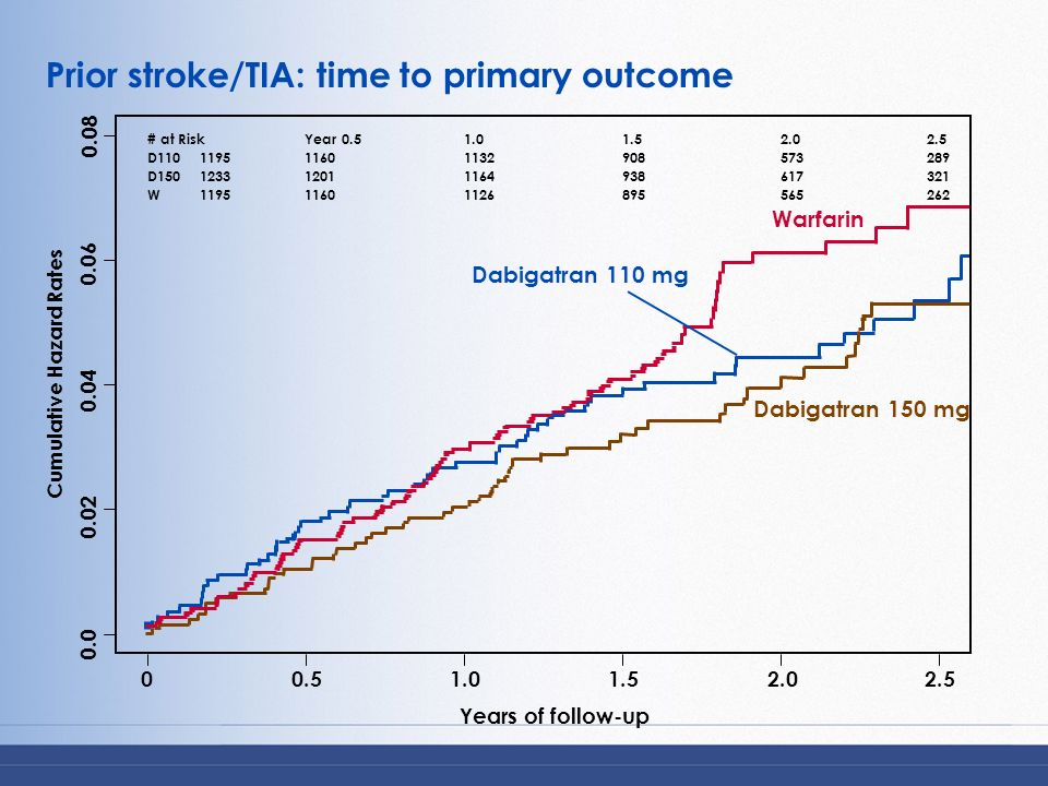 Prior stroke/TIA: time to primary outcome Years of follow-up 0.0 0.02 0.04 0.06 0.08 00.51.01.52.02.5 Dabigatran 150 mg Dabigatran 110 mg Warfarin # a
