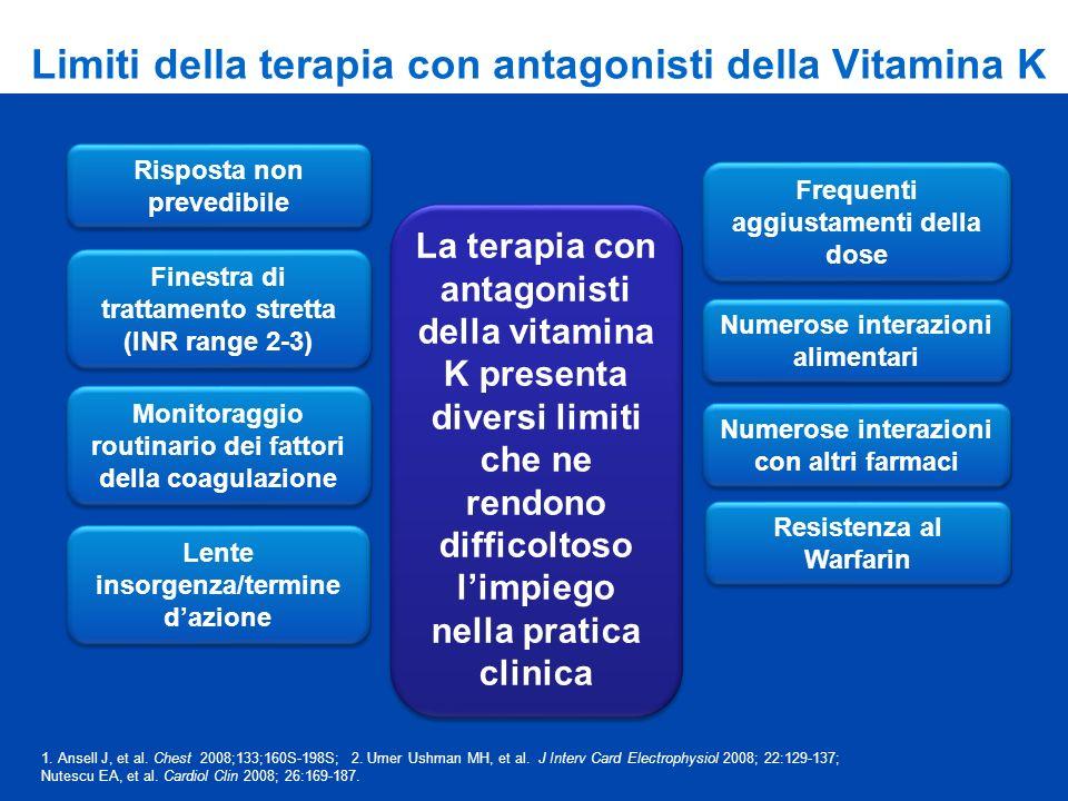 Limiti della terapia con antagonisti della Vitamina K Risposta non prevedibile Monitoraggio routinario dei fattori della coagulazione Lente insorgenza