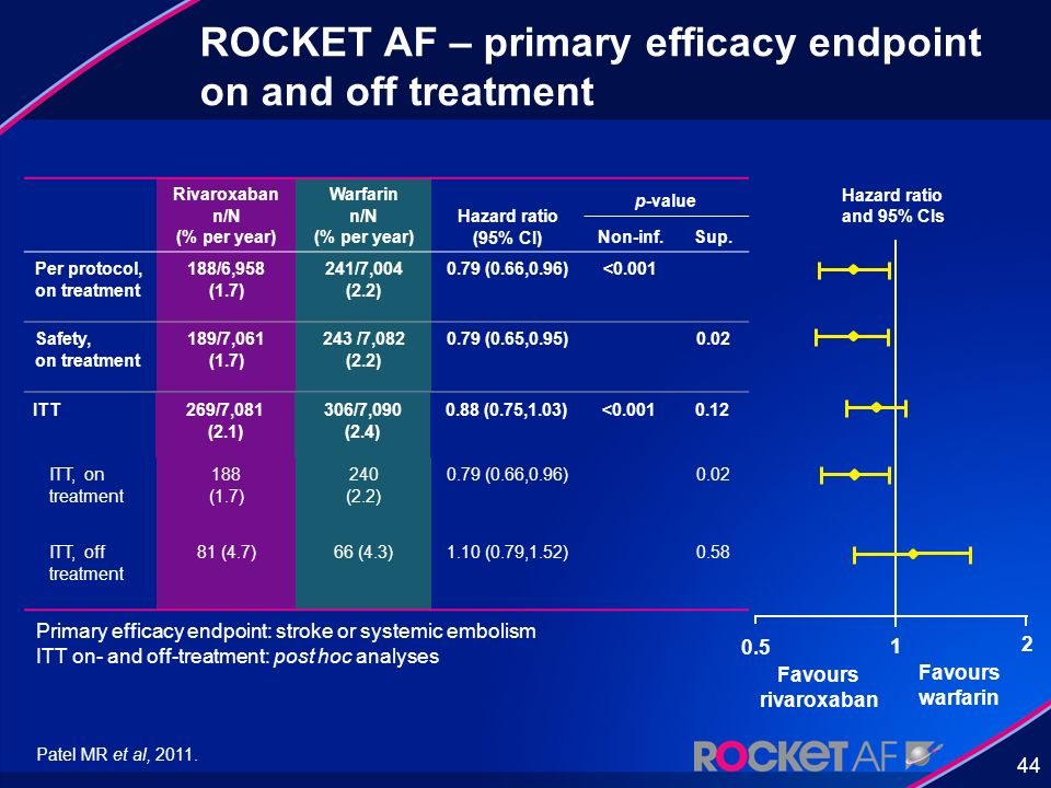 44 ROCKET AF – primary efficacy endpoint on and off treatment Rivaroxaban n/N (% per year) Warfarin n/N (% per year) Hazard ratio (95% CI) p-value Non