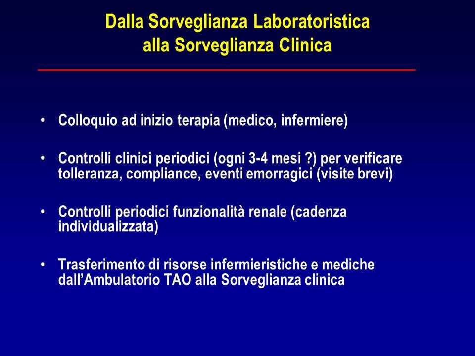 Dalla Sorveglianza Laboratoristica alla Sorveglianza Clinica Colloquio ad inizio terapia (medico, infermiere) Controlli clinici periodici (ogni 3-4 me