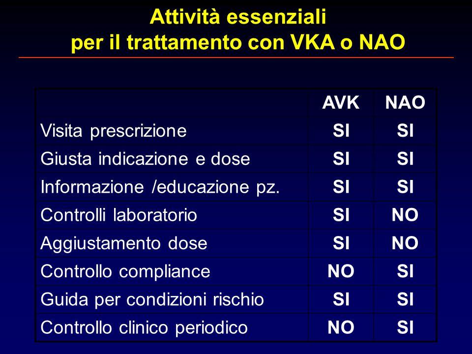 Attività essenziali per il trattamento con VKA o NAO AVKNAO Visita prescrizioneSI Giusta indicazione e doseSI Informazione /educazione pz.SI Controlli