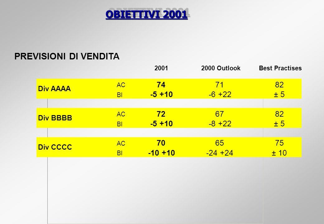 OBIETTIVI 2001 PREVISIONI DI VENDITA 20012000 OutlookBest Practises AC 747182 BI -5 +10-6 +22± 5 AC 726782 BI -5 +10-8 +22± 5 AC 706575 BI -10 +10-24