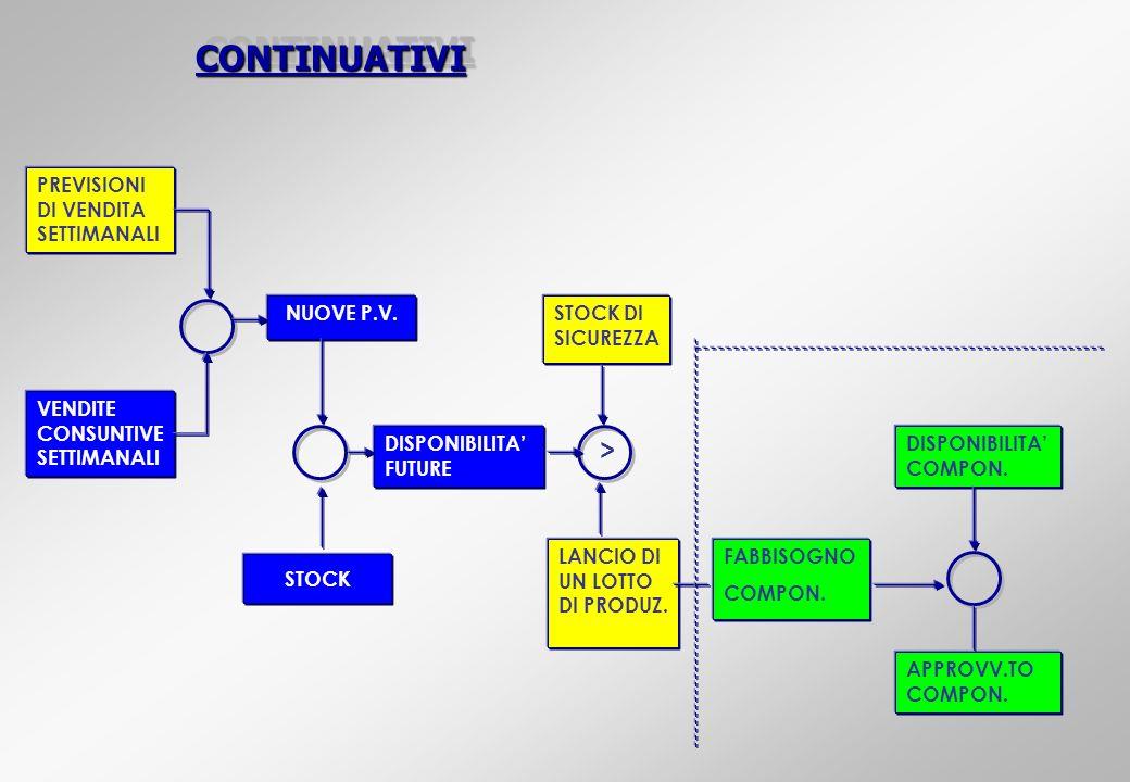 CONTINUATIVICONTINUATIVI PREVISIONI DI VENDITA SETTIMANALI VENDITE CONSUNTIVE SETTIMANALI NUOVE P.V. STOCK DISPONIBILITA FUTURE STOCK DI SICUREZZA LAN