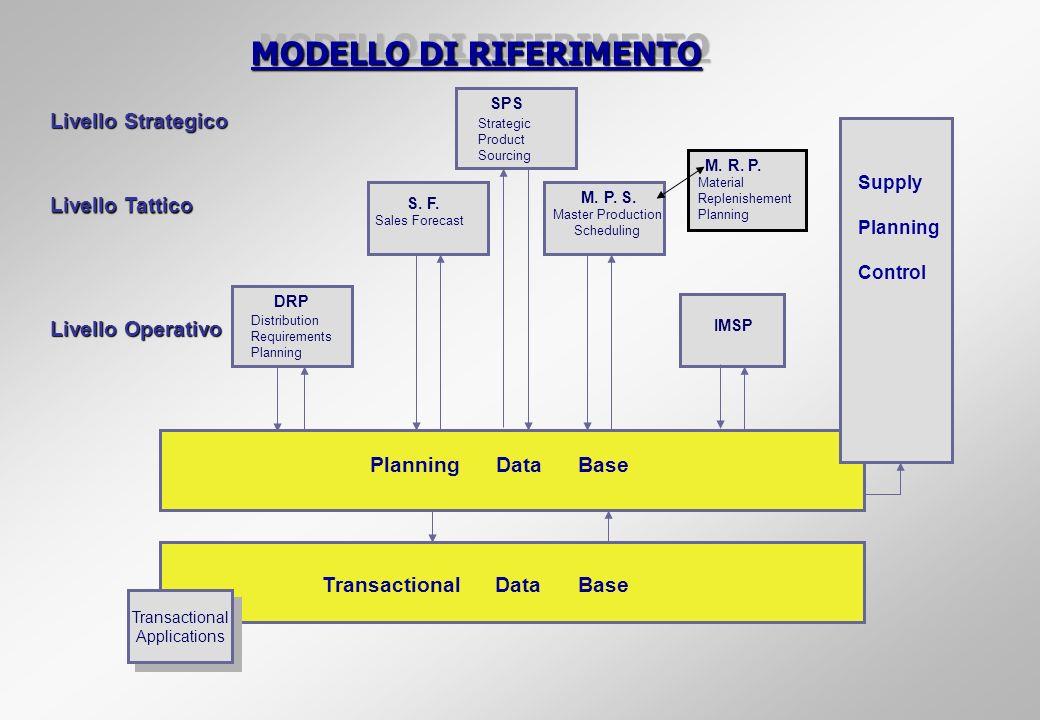 MODELLO DI RIFERIMENTO SPS S. F. Sales Forecast M. P. S. Master Production Scheduling DRP IMSP Planning Data Base Transactional Data Base Transactiona