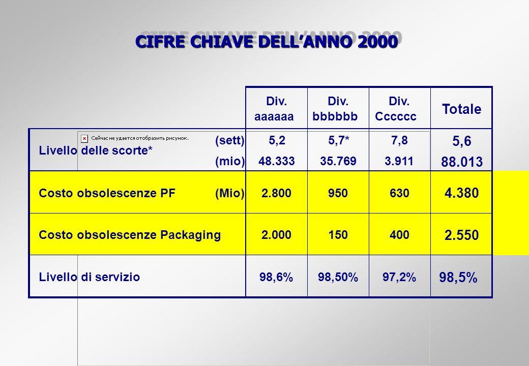 CIFRE CHIAVE DELLANNO 2000 Div. aaaaaa Div. bbbbbb Div. Cccccc Totale (sett)5,25,7*7,8 5,6 (mio)48.33335.7693.911 88.013 Costo obsolescenze PF(Mio)2.8