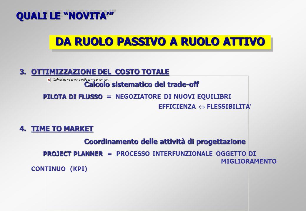 QUALI LE NOVITA 3.OTTIMIZZAZIONE DEL COSTO TOTALE Calcolo sistematico del trade-off PILOTA DI FLUSSO PILOTA DI FLUSSO = NEGOZIATORE DI NUOVI EQUILIBRI