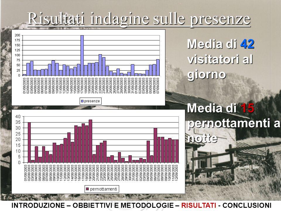 Risultati indagine sulle presenze Media di 42 visitatori al giorno Media di 42 visitatori al giorno Media di 15 pernottamenti a notte Media di 15 pern